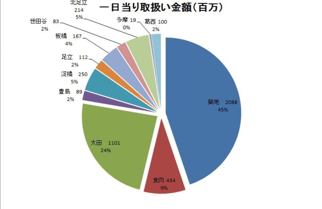 %e7%af%89%e5%9c%b0%e5%b8%82%e5%a0%b4